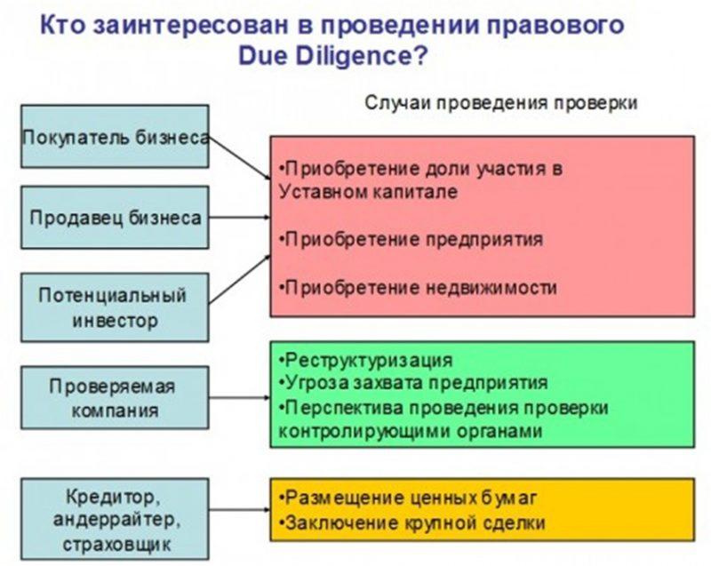 Схема Дью Дилидженс