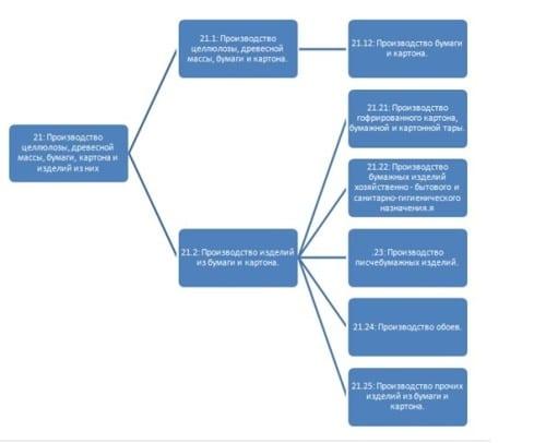 Список кодов для предприятий целлюлозно-бумажной промышленности