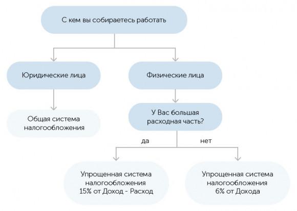 Схема выбора системы налогообложения
