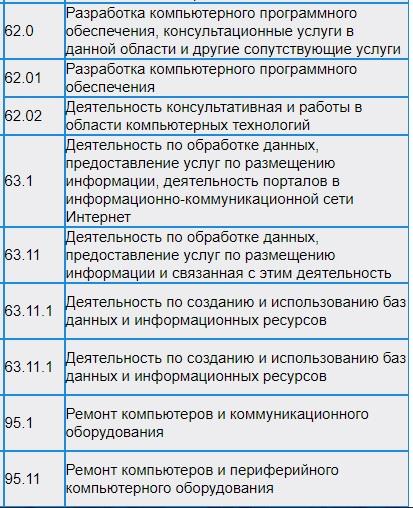 Коды из справочника ОКВЭД 2