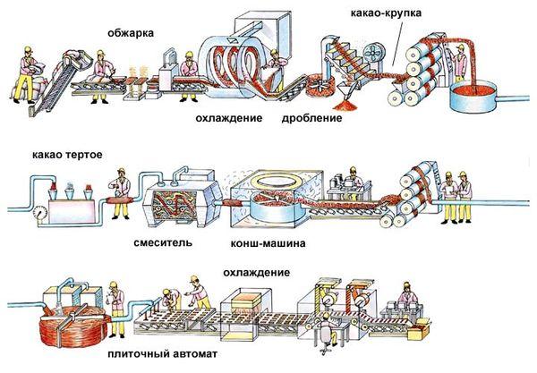 Технология изготовления шоколада