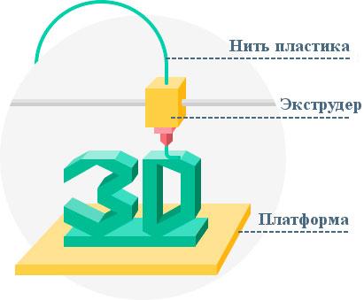 Модель устройства FDM принтера
