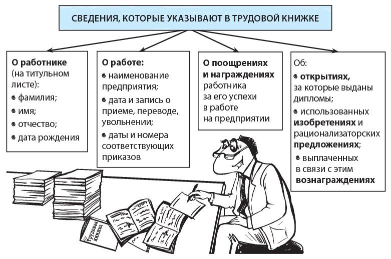 какую информацию содержит трудовая книжка