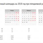 В первом квартале 2018 года 446 рабочих часов