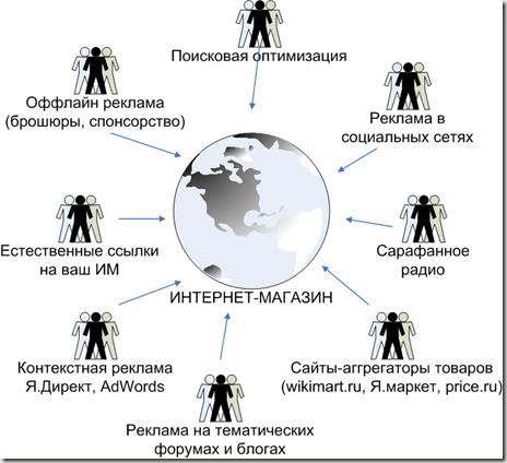 Схема «Как привлечь клиентов»