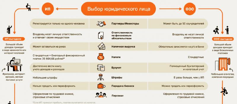 Схема выбора организационно-правовой формы бизнеса