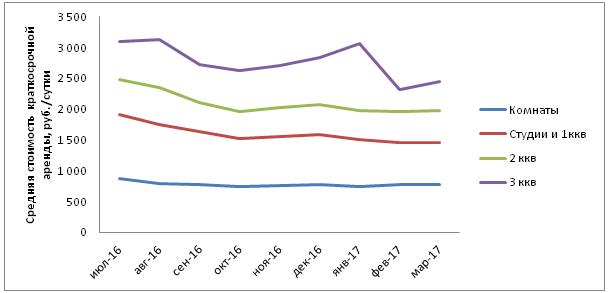 График стоимости посуточной аренды