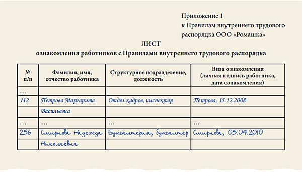 Пример листа ознакомления работников с ПВТР